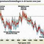 Er is geen klimaatcrisis. Wanneer houdt de hysterie op?