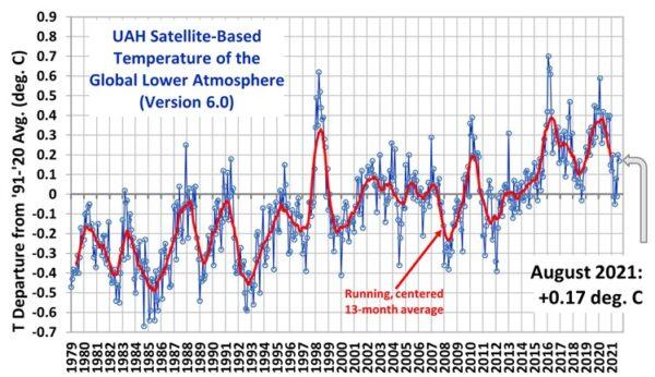 Nieuwe klimaathorrormodellen met extreme scenario's de aarde in staat is toenemende CO2-emissies uit de lucht weer op te nemen