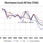 De opwarming van de laatste 20 jaar is in essentie veroorzaakt door verandering van de wolken